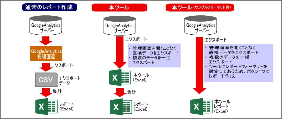 GoogleAnalytics自動レポート作成ツールで出来る事